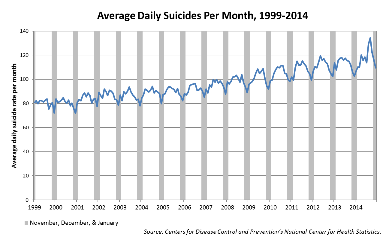 Average Daily Suicides Per Month, 1999-2014. Figure 2. Average number of suicides per day in each month from January 1999 to December 2014. Data from November, December and January are shaded. Source: Centers for Disease Control and Prevention's National Center for Health Statistics.