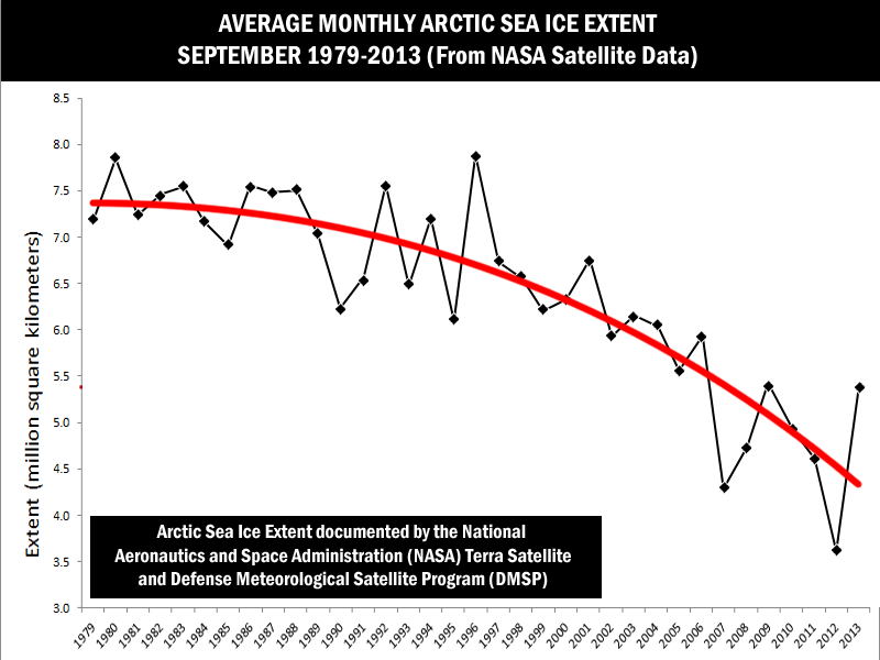 Average yearly Arctic sea ice extent 1979-2013. Graphic used in the LIVA model.
