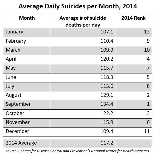 Average Daily Suicides per Month, 2014. Table 1. Average number of suicides per day in each month in 2014. Source: Centers for Disease Control and Prevention's National Center for Health Statistics.