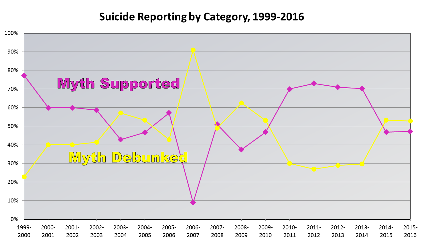 Suicide Reporting by Category, 1999-2016. Figure 1. Percentage of stories supporting the myth vs. those debunking it. Excludes stories citing both in a coincidental manner (no causal association).