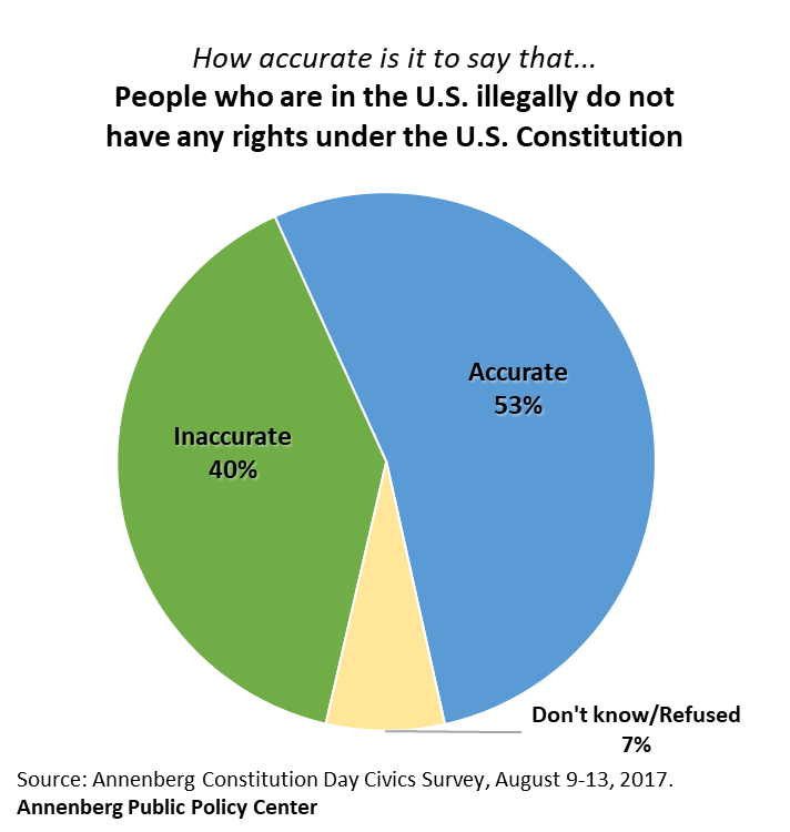 Americans Are Poorly Informed About Basic Constitutional