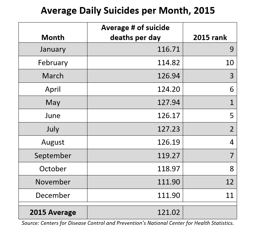 Average number of suicides per day in each month in 2015. Source: Center for Disease Control and Prevention's National Center for Health Statistics.