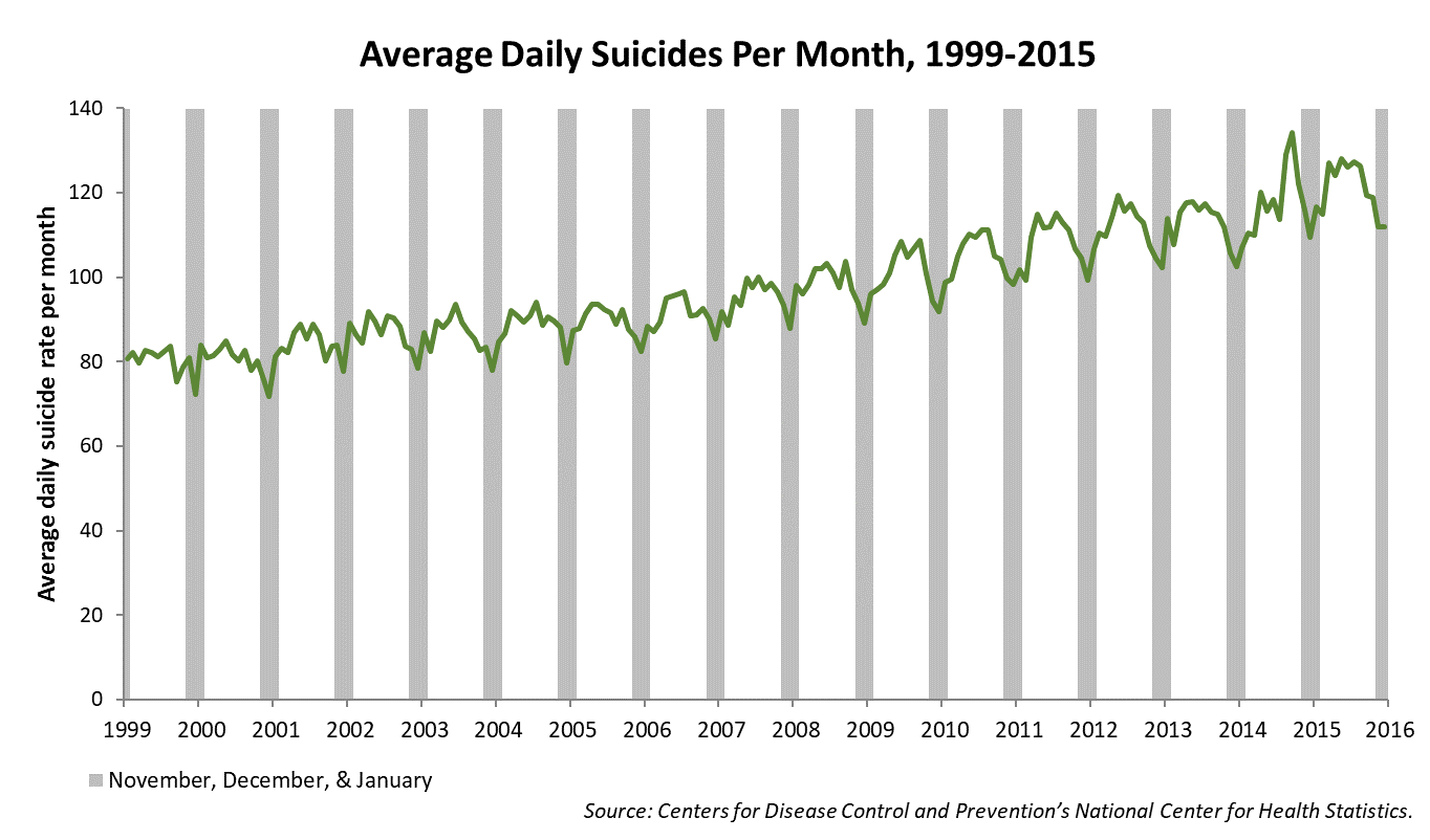 Average number of suicides per day in each month from January 1999 to December 2015. Data from November, December and January are in shaded areas. Source: Centers for Disease Control and Prevengion's National Center for Health Statistics.