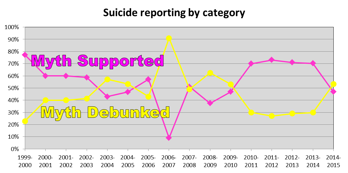 Figure 1. Percentage of stories supporting the myth vs. those debunking it. Excludes stories citing both in a coincidental manner (no causal association).