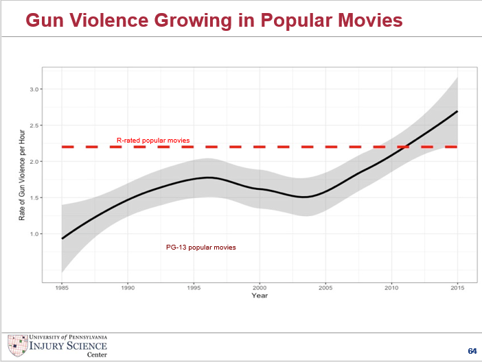 Gun violence in popular PG-13 and R-rated movies. From Dan Romer's presentation.