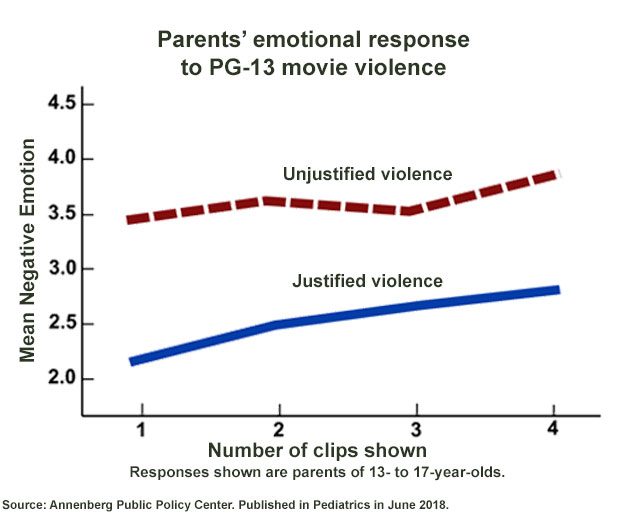 Parents had a negative emotional response to PG-13 movie gun violence.