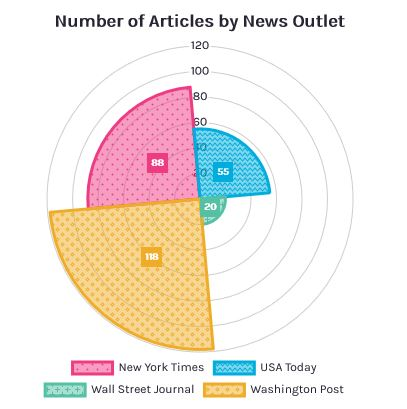 Annenberg Science Media Monitor Report 1 graphic showing the number of news articles analyzed.
