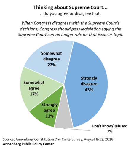 "Chart showing percent of people who agree or disagree with the statement that: ""When Congress disagrees with the Supreme Court's decisions, Congress should pass legislation saying the Supreme Court can no longer rule on that issue or topic."" 2018 Annenberg civics knowledge survey."