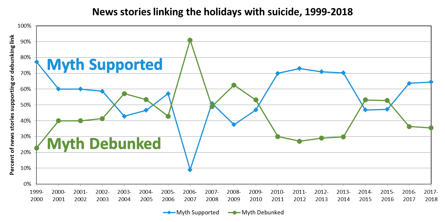 Figure 1. Percentage of stories supporting the holiday-suicide myth vs. those debunking it. Excludes stories citing both in a coincidental manner.