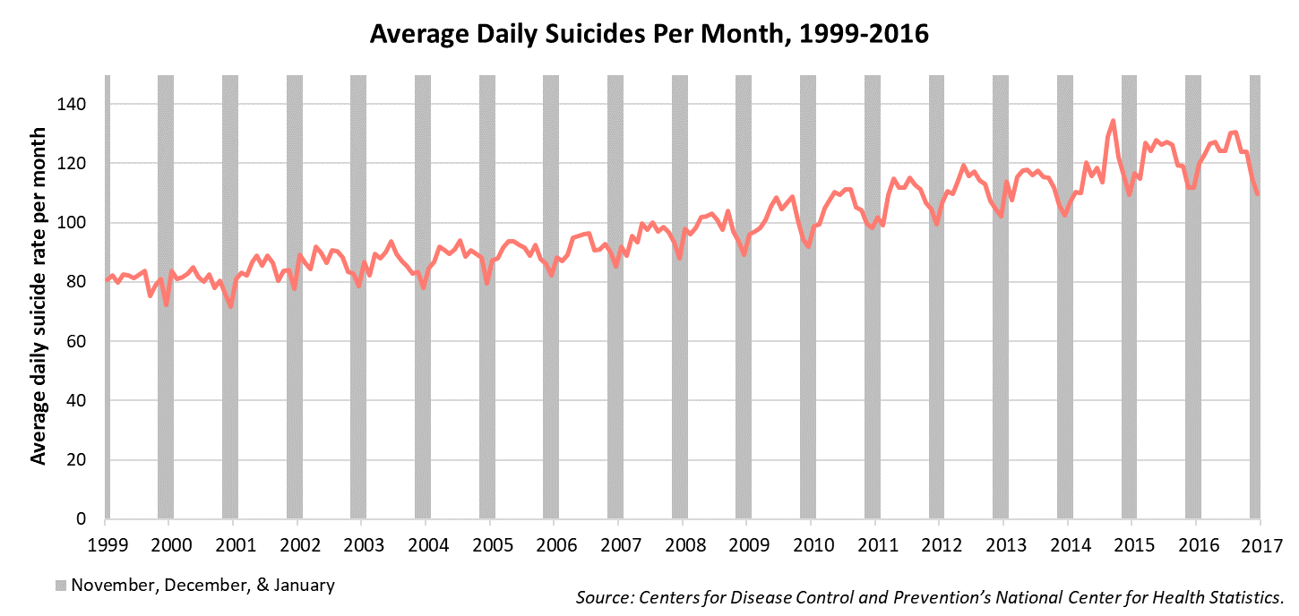 Figure 2. Average number of suicides per day in each month from January 1999 to December 2016. Data from November, December and January are in shaded areas. Source: Centers for Disease Control and Prevention's National Center for Health Statistics.