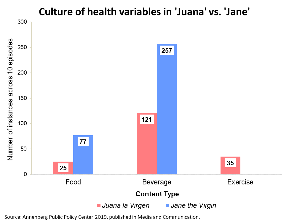 Culture of health variables in 'Juana la Virgen' vs. 'Jane the Virgin.'