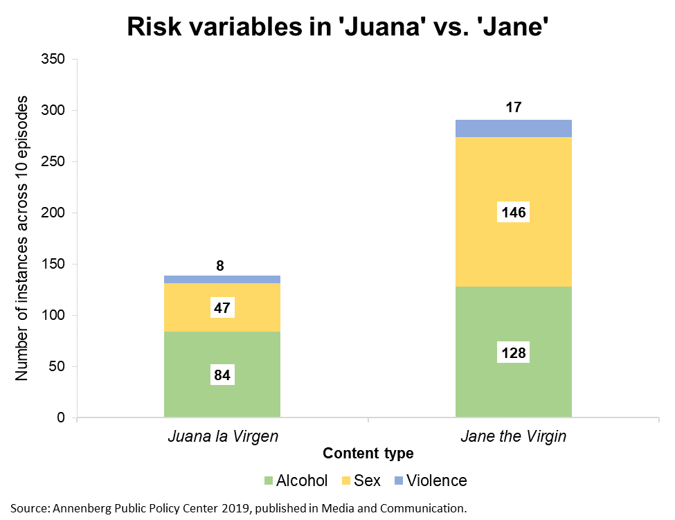 Risk variables in 'Juana la Virgen' vs. 'Jane the Virgin.'