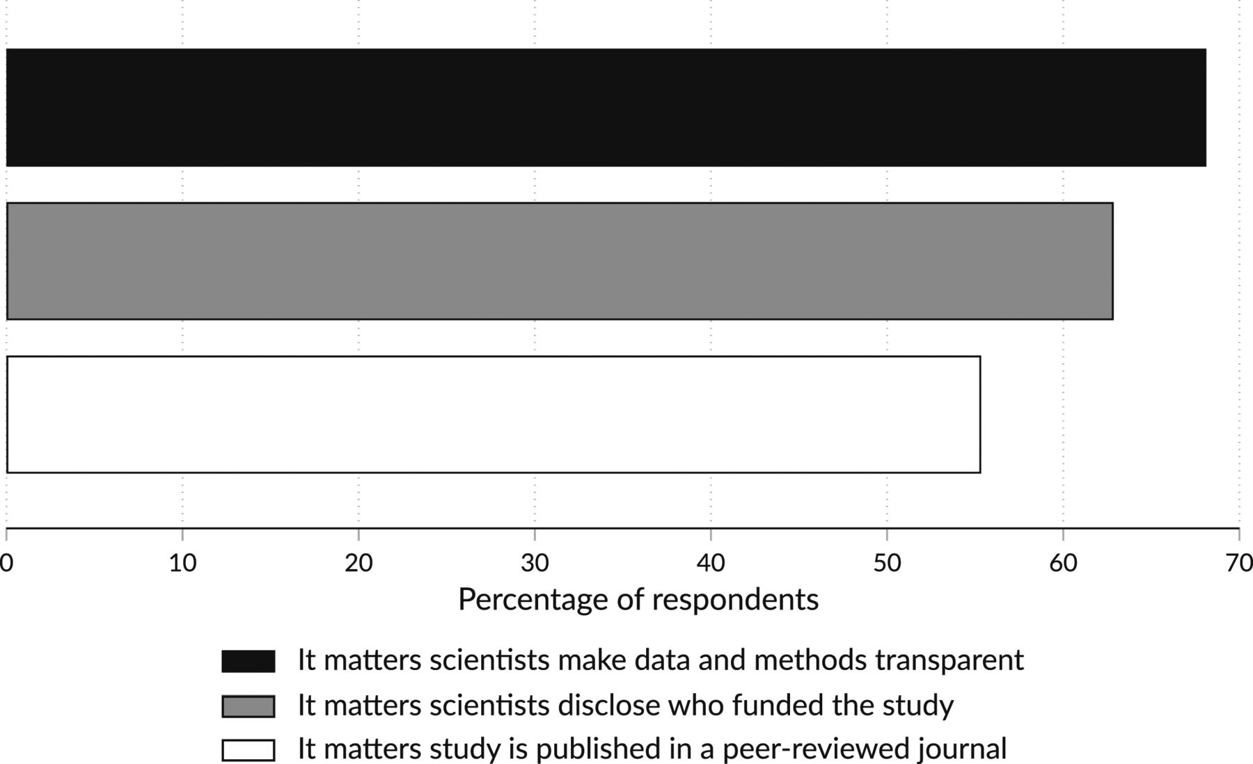 Figure 1. Signaling the trustworthiness of science. PNAS article on trust in science.