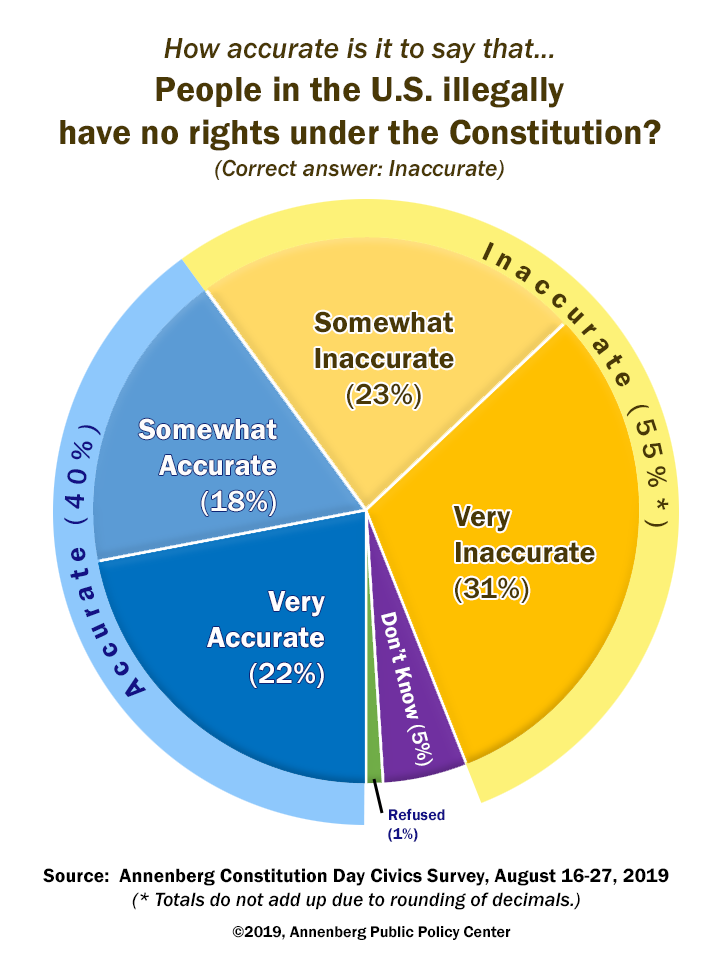 2019 Annenberg Constitution Day Civics Survey asks whether immigrants in the U.S. illegally have rights under the Constitution