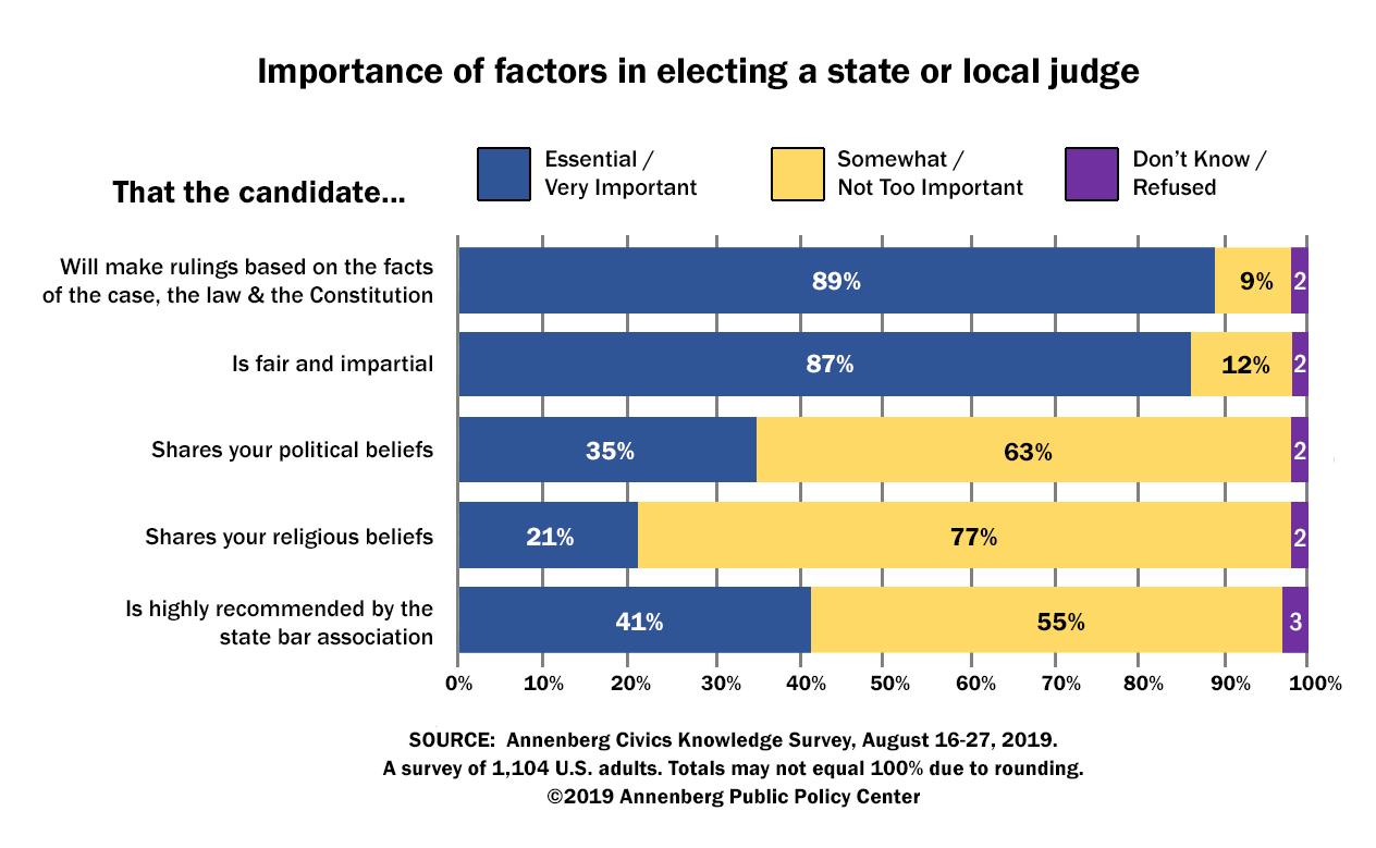 Importance of factors in electing a state or local judge.