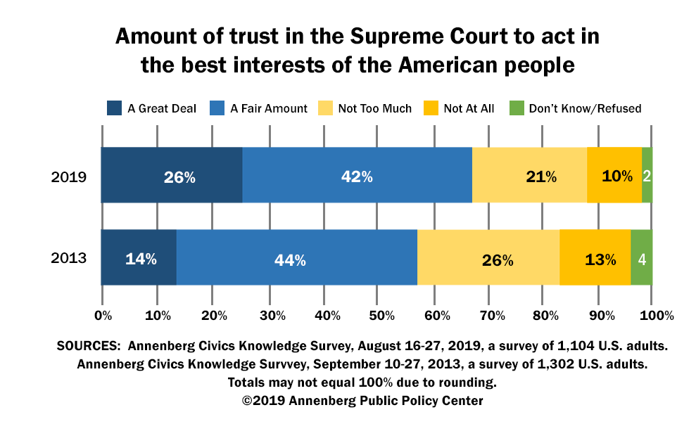 Amount of trust in the Supreme Court to act in the best interests of the American people.