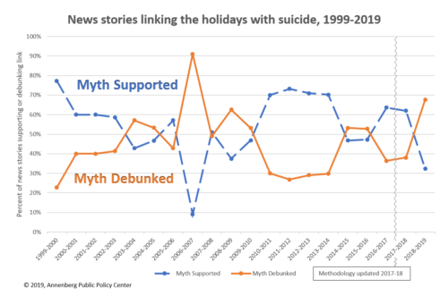 "Line graph showing the number of news stories linking the holidays with suicide from 1999-2019, with 2 different lines for ""Myth Supported"" and ""Myth Debunked."" Methodology updated 2017-2018."