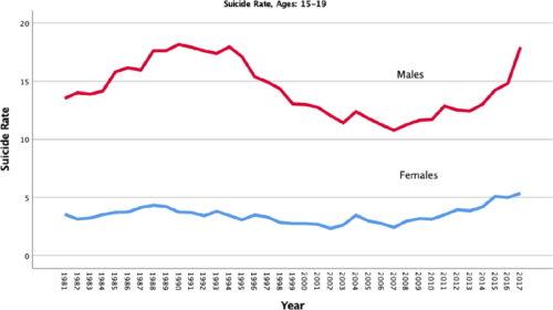 "Adolescent suicide rates from 1981-2017 show the sharp increase in 2016-17. From a study on adolescent suicide after the release of Netflix's ""13 Reasons Why."""