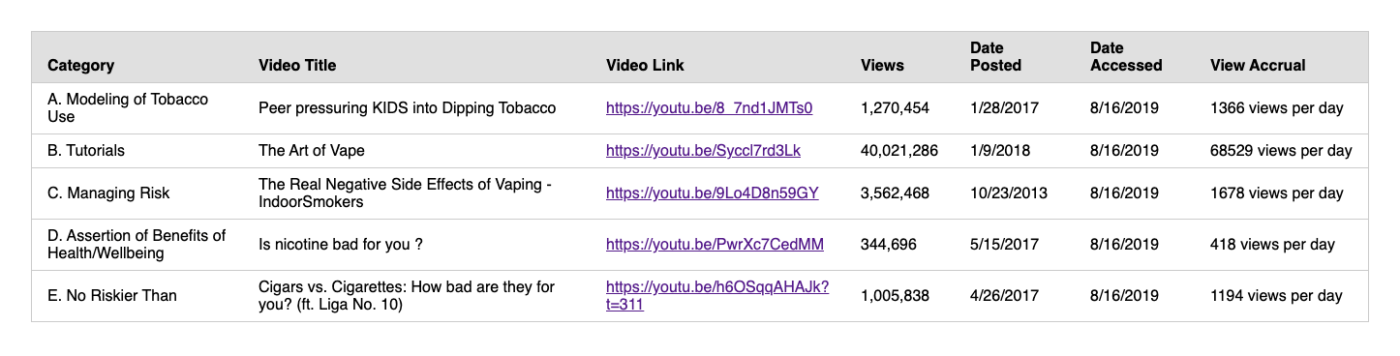 Results of searches for misleading tobacco content on YouTube in 2019.