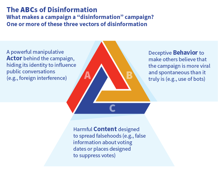 Graphic showing the three vectors of a disinformation campaign