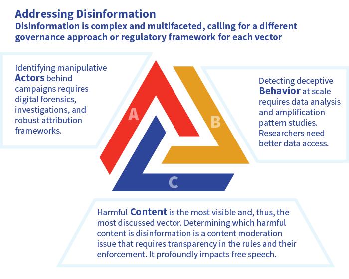 Graphic showing regulatory framework for Addressing Disinformation
