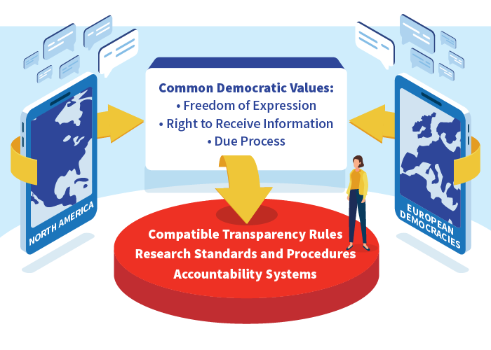 Graphic showing How North American and European Democracies Can Work in Tandem to develop Compatible Transparency Rules, Research Standards and Procedures, and Accountability Systems