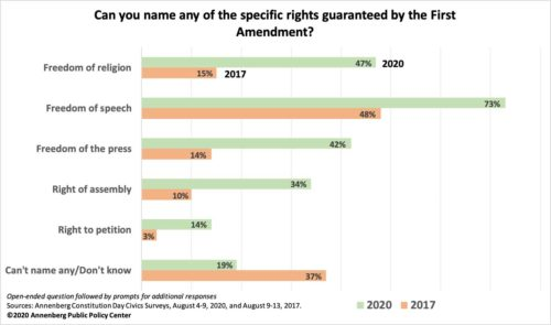 2020 Annenberg Constitution Day Civics Survey graphic