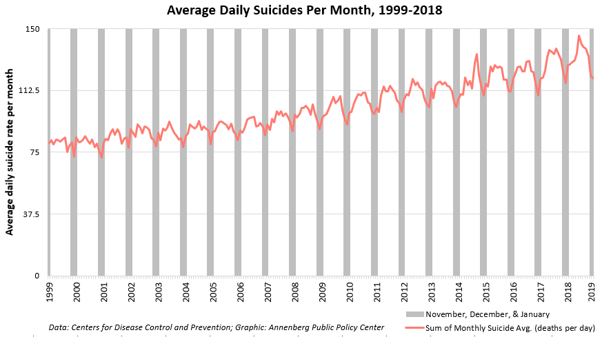 Chart for story on holiday suicide myth.