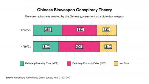 Chinese bioweapon conspiracy theory