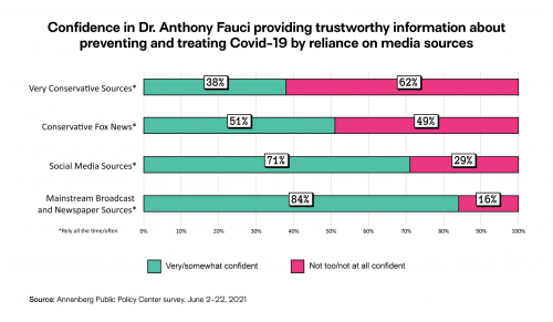 Confidence in Dr. Fauci providing trustworthy information about preventing and treating Covid-19 by reliance on media sources
