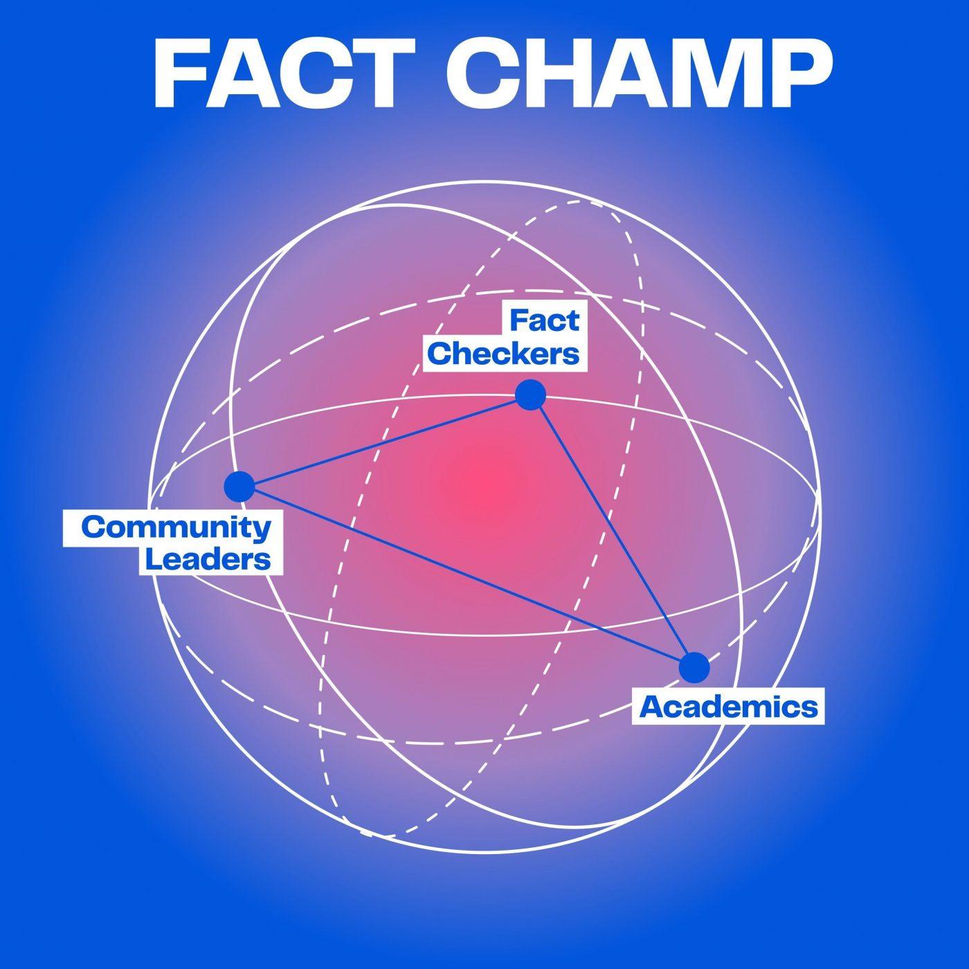 logo for FACT CHAMP