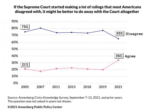 Graphic on Supreme Court