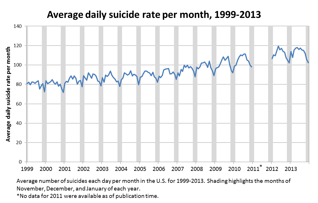 Figure 2. Average number of suicides per day in each month from January 1999 to December 2015. Data from November, December and January are shaded. Source: Centers for Disease Control and Prevention's National Center for Health Statistics.