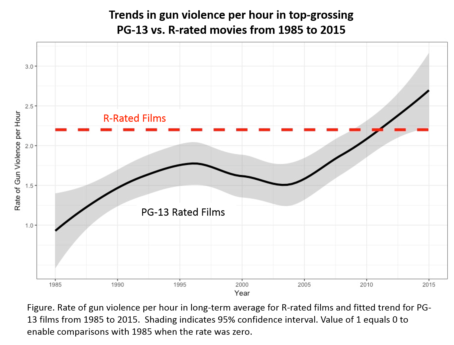 Figure: Rate of gun violence per hour in long-term average for R-rated films and fitted trend for PG-13 films from 1985 to 2015. Shading indicates 95% confidence interval. Value of 1 equals 0 to enable comparisons with 1985 when the rate was zero.